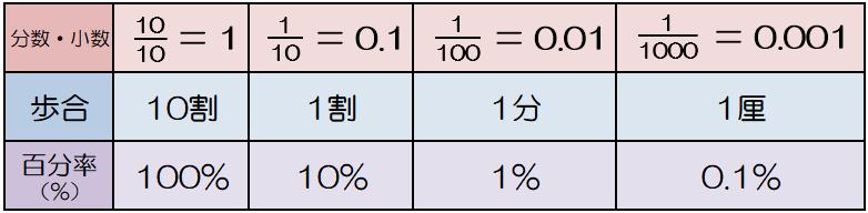 方 出し パーセンテージ の パーセンテージを計算する 3つの方法
